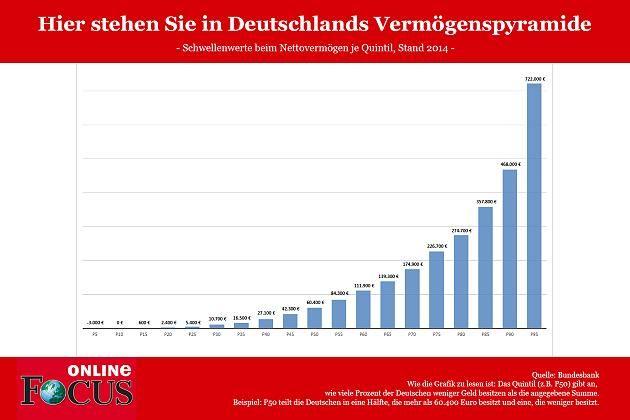 So viel Geld braucht ihr, um zu Deutschlands obersten zehn