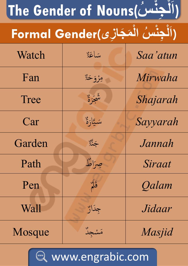 The Gender Of Nouns In Arabic Arabic Gender Of Nouns Learning Arabic Learn Arabic Language Arabic Alphabet For Kids [ 1122 x 794 Pixel ]