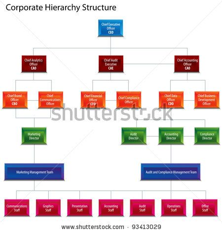 charts  organizational chart and stock photos on pinterest