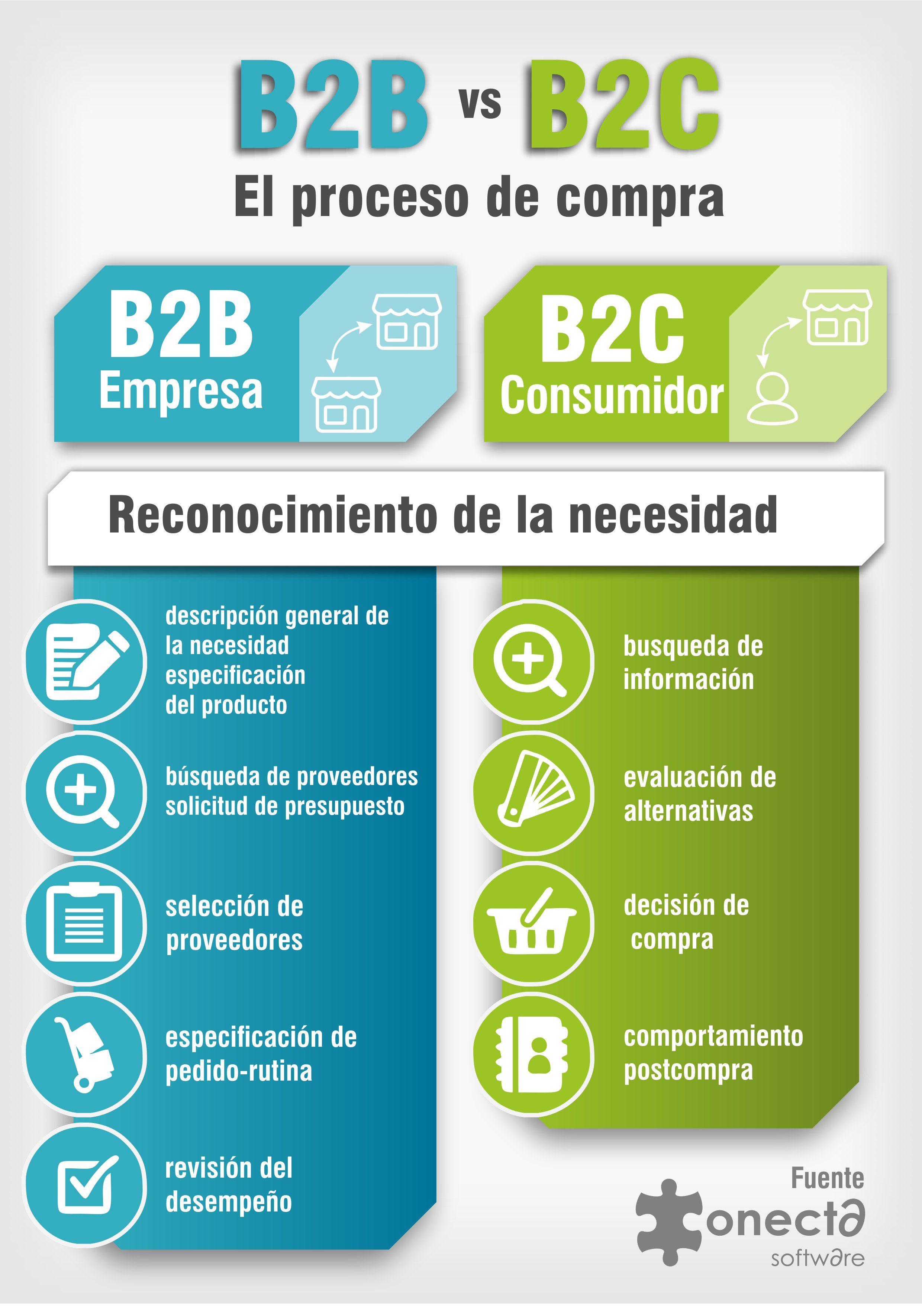 infographic #infografia #b2b el proceso de compra #marketing | Blog ...