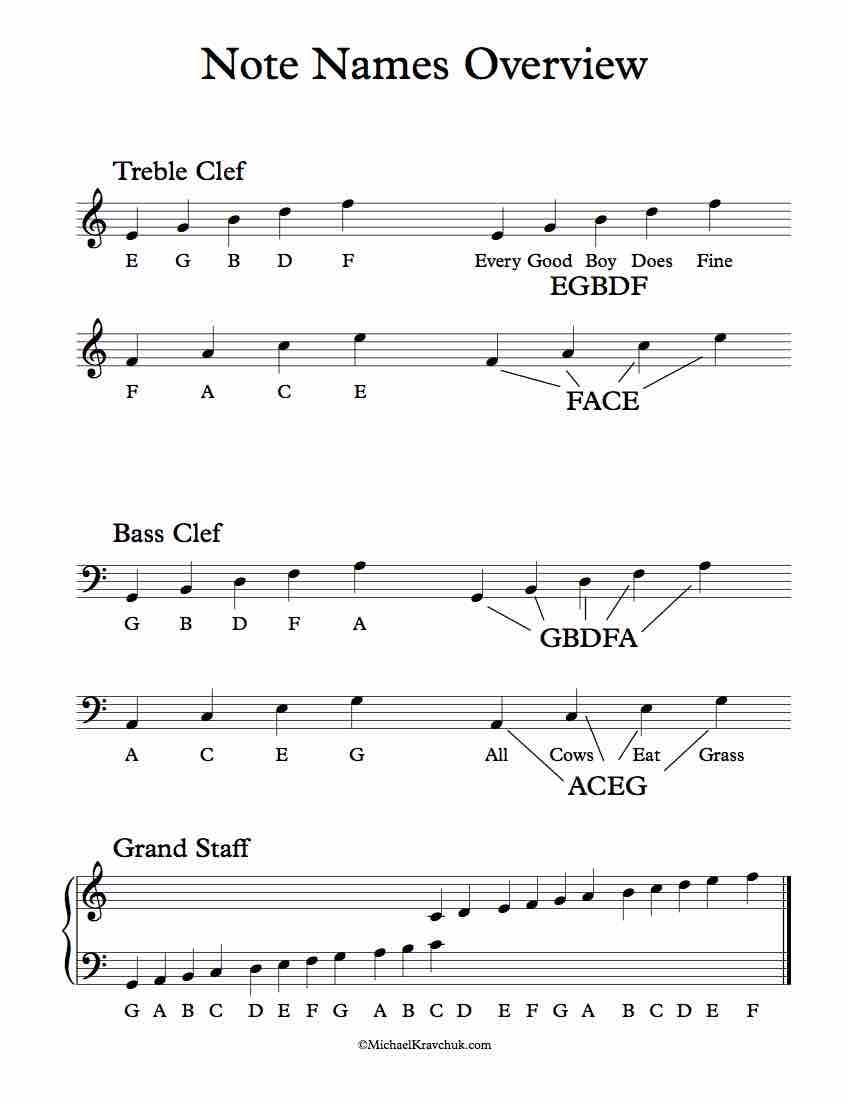 Piano Note Names Overview With Images Piano Lessons Music
