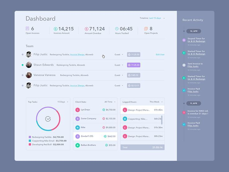 Dashboard/Analytics Page Inspiration Design inspiration - dashboard design inspiration