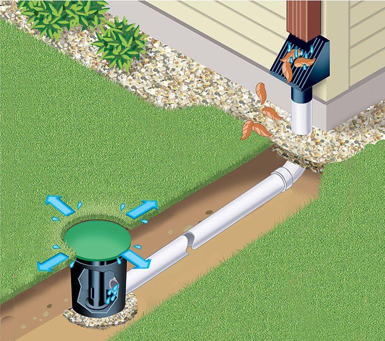 Yard Drainage - Underground Sump & Downspout… | U.S ...