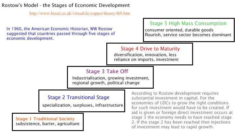 the modernization theory of economic development economics essay Modernization theory is a model of economic and social development  pragmatic governance to modernization and economic development.