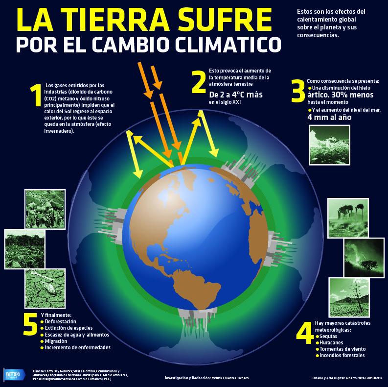 Las Mejores 18 Ideas De Consecuencias Del Calentamiento Global Consecuencias Del Calentamiento Global Calentamiento Global Calentamiento