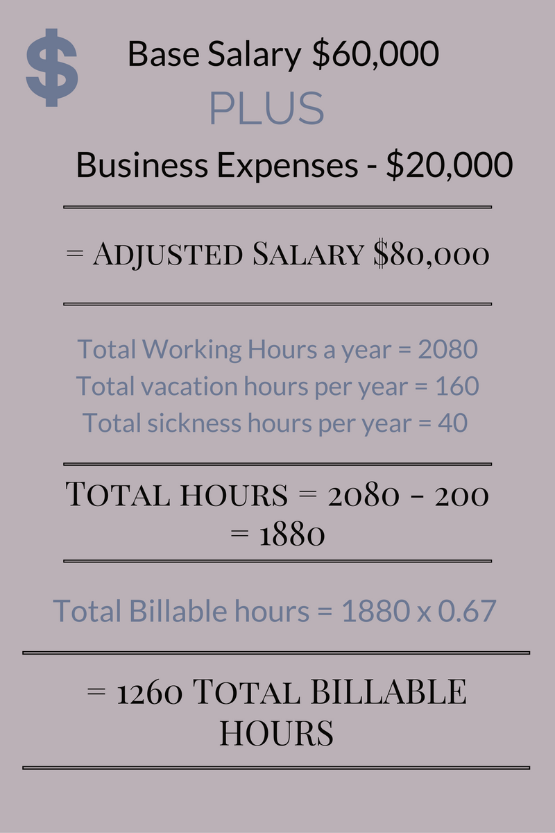 How to Calculate Your Hourly Rate And Get Paid What You