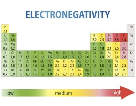 Electronegativity chart also of elements science chemistry rh pinterest