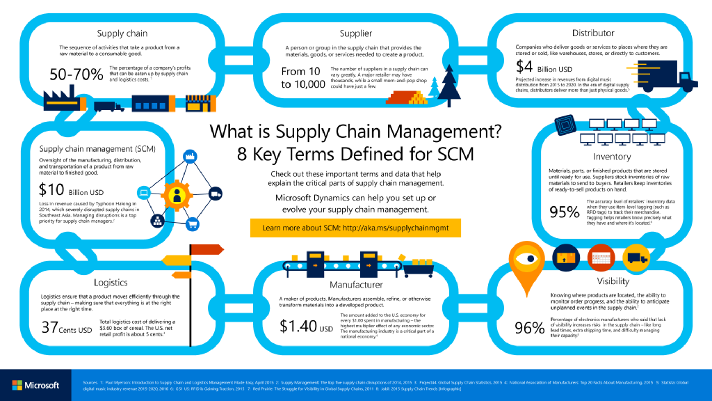 LinkedIn (With images) Management infographic