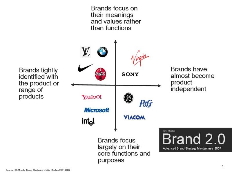 Using Brand Taxonomies In Brand Strategy Development