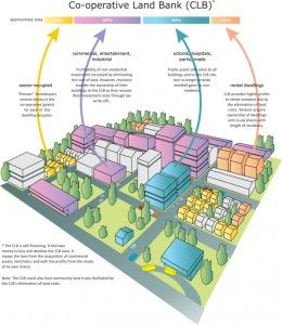 Community Land Trusts Urban Land Reform And The Commons Commons Transition Land Trust Apps For Teaching Urban