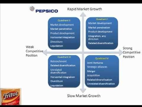 Module 7 - Grand Strategy Matrix and Pepsico | Boston