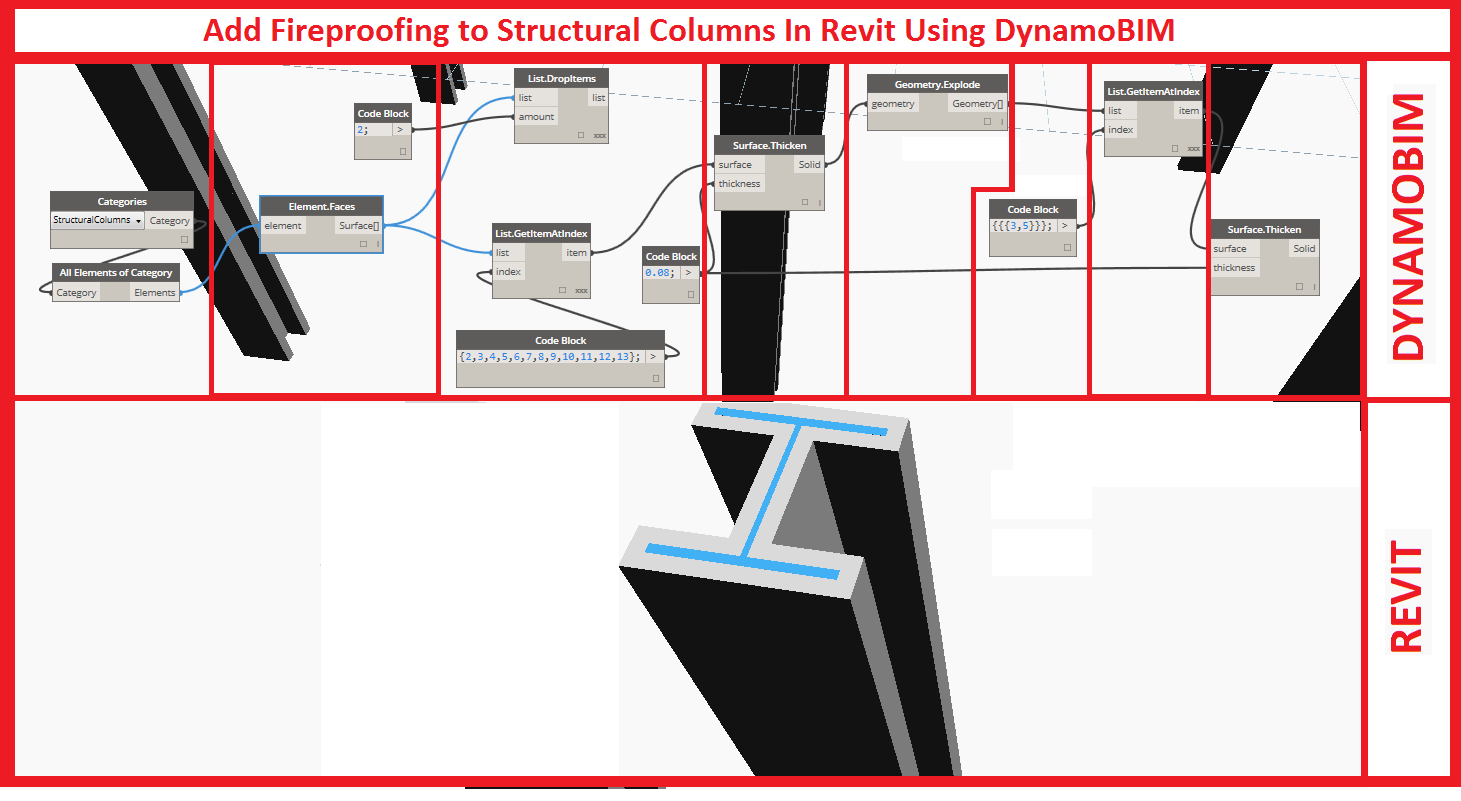 To add fireproofing to structural columns just add the nodes