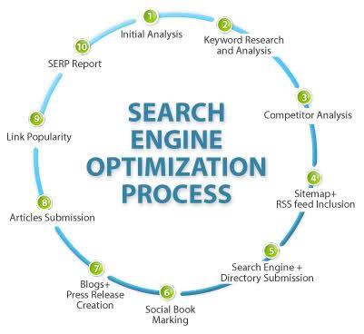 S E O Stands For Search Engine Optimization When A User Enter A Keyword In A Serch Engine Seo Search Engine Search Engine Marketing Search Engine Optimization
