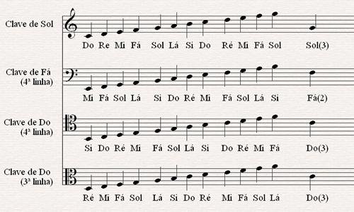 Significado Dos Simbolos Musicais Partituras Clave Musicais