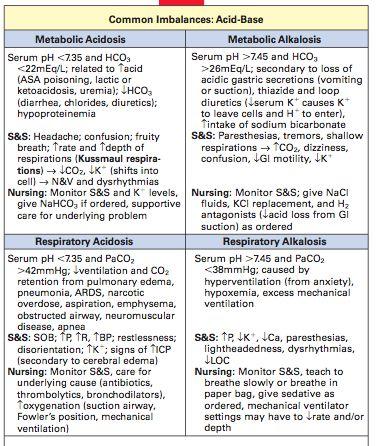 ACID BASE Imbalance Cheat Sheet ANATOMY Med Surg Nursing
