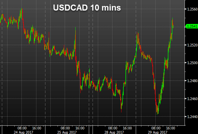 #forex #trading  #forex #trading  USD/CAD…  |Follow our trading signal at bit.ly/FXSignal @gamerretweeters @HyperRTs  | bit.ly/2hFRO8G