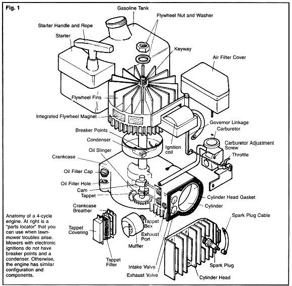 small gas engine components diagram wiring diagram directory four stroke engine parts tpe 2510 parts diagram for assembly