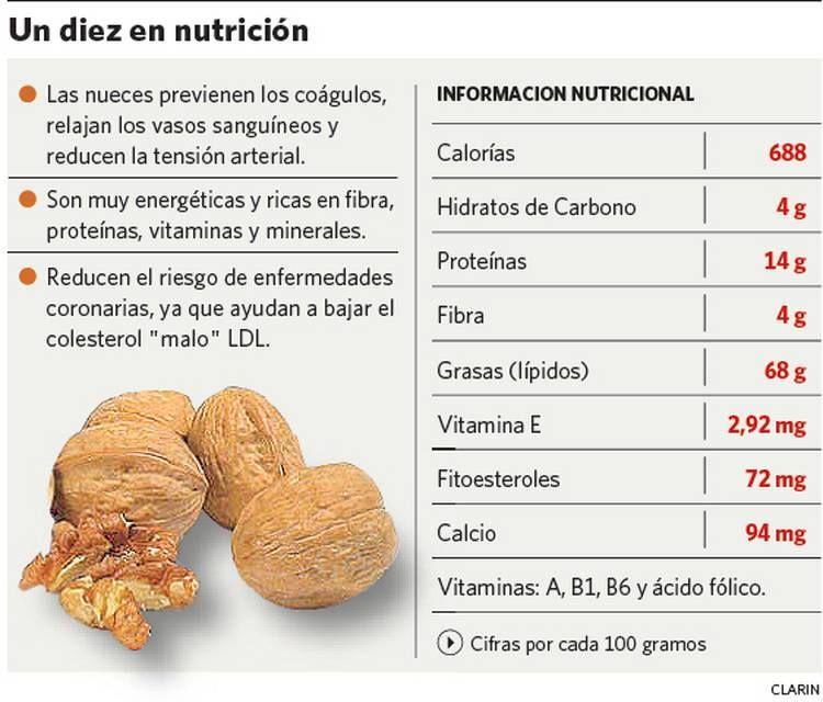 Los Beneficios De Las Nueces Dietas Para Deportistas Vitaminas Y Minerales Nutrición