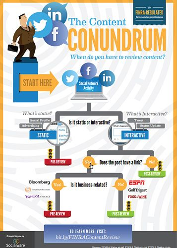 FINRA Flow Chart for Financial Services Social Media