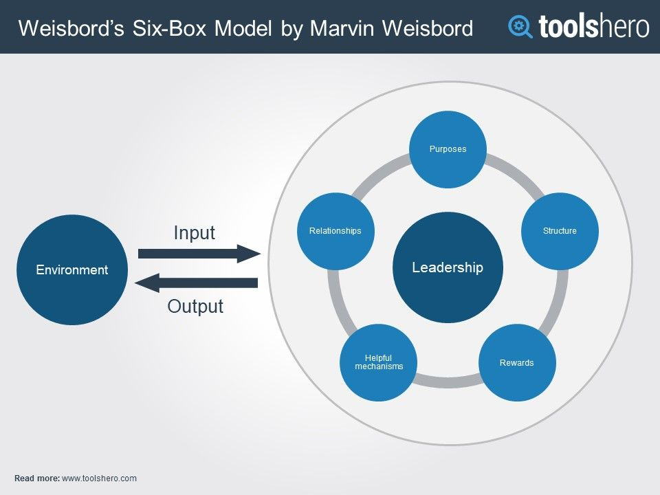 pros and cons of weisbord model
