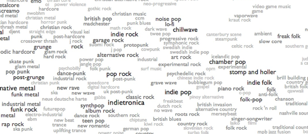 Every Noise At Once A Fun Clickable Map Of Musical Genres Where You Can Hear Samples Of The Bands Music Genres Book Genres Genre Activities
