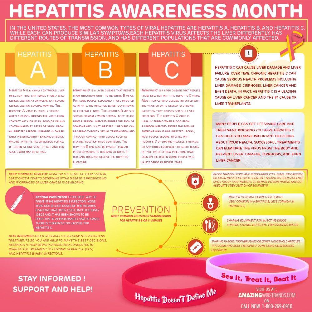 Support Hepatitis Awareness Month Infographics