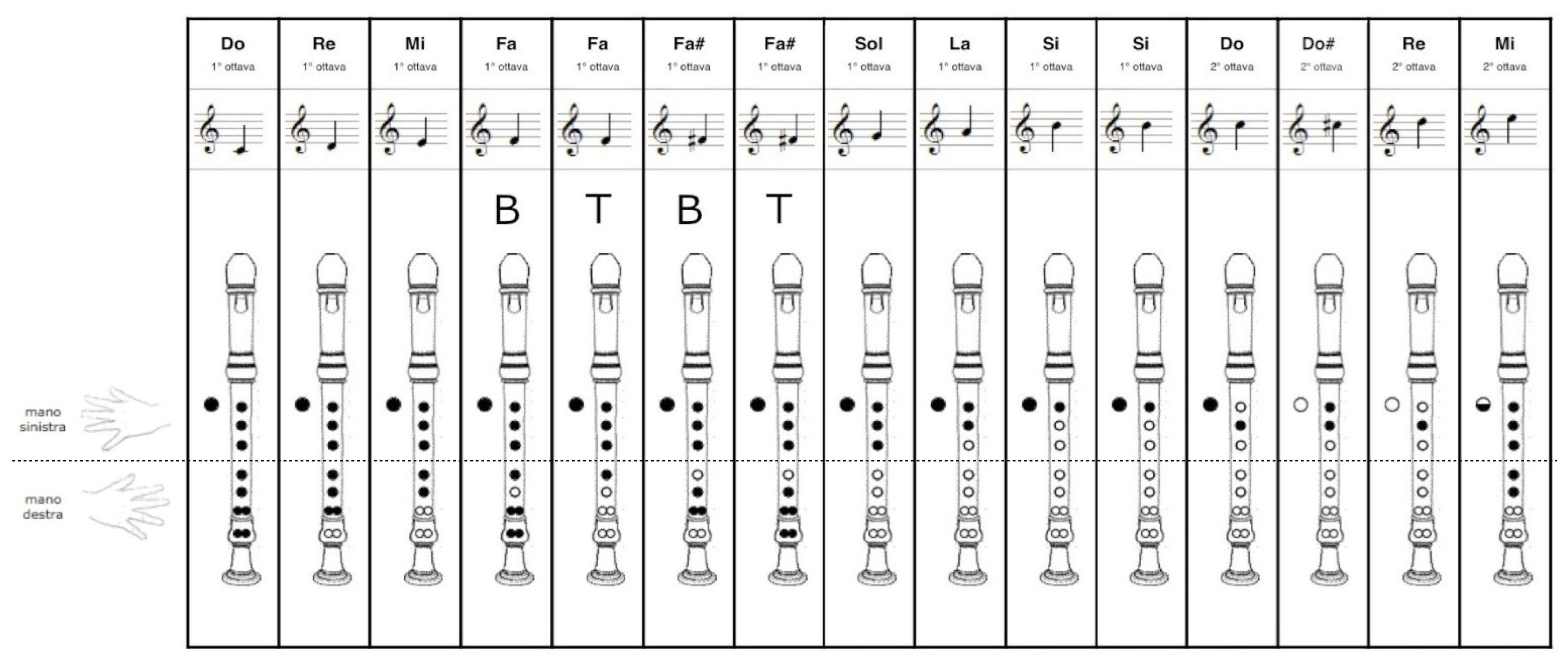 Risultati Immagini Per Spartito Tanti Auguri Music Melodies For