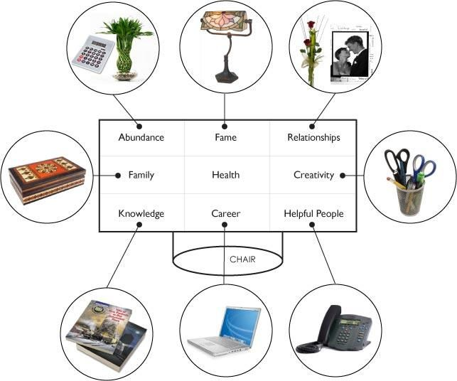 Arrange Your Office Desk According To Feng Shui! The