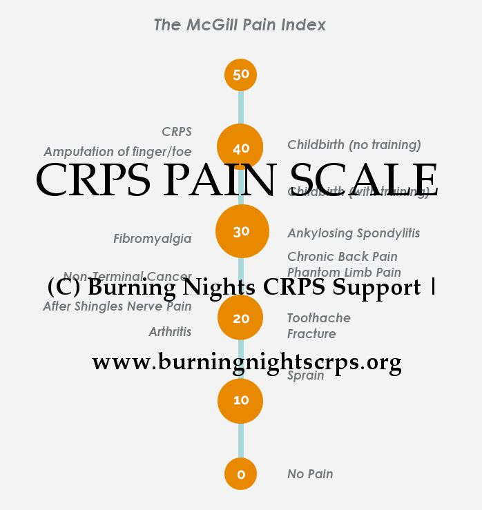 Pain Scale | T-Chronic Illness-RSDSA News | Pain scale, Crps