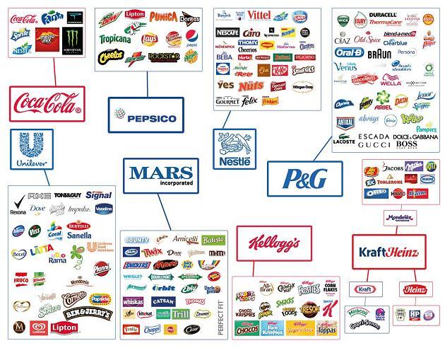 Lebensmittelkonzerne Liste