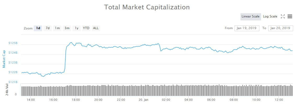 Crypto Market Wrap: Litecoin Leading The Way as Markets ...