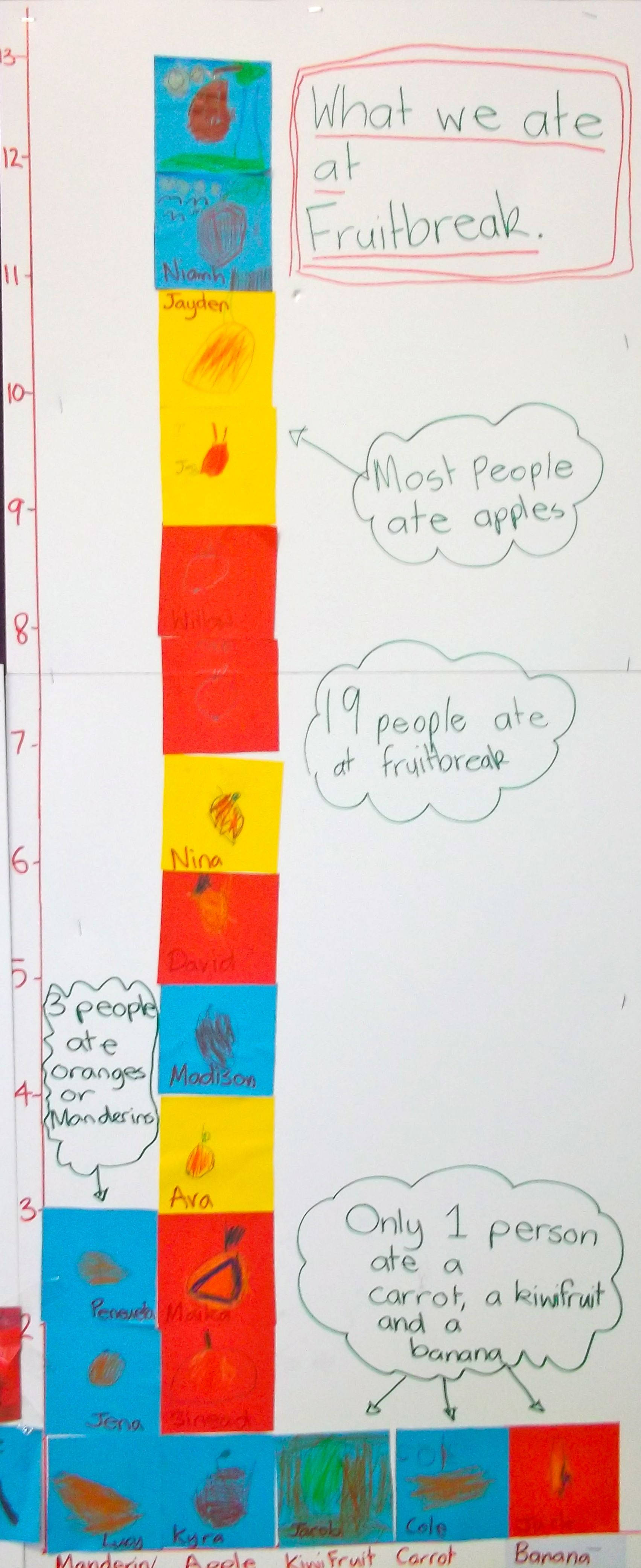 Statistics Graph 5 Year Olds