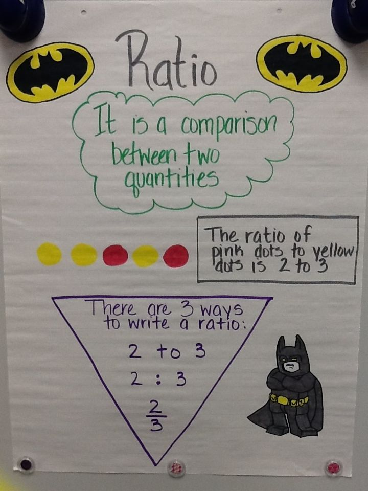 Mrs Math Geek 7th Grade Math Anchor Charts Math Math, Sixth