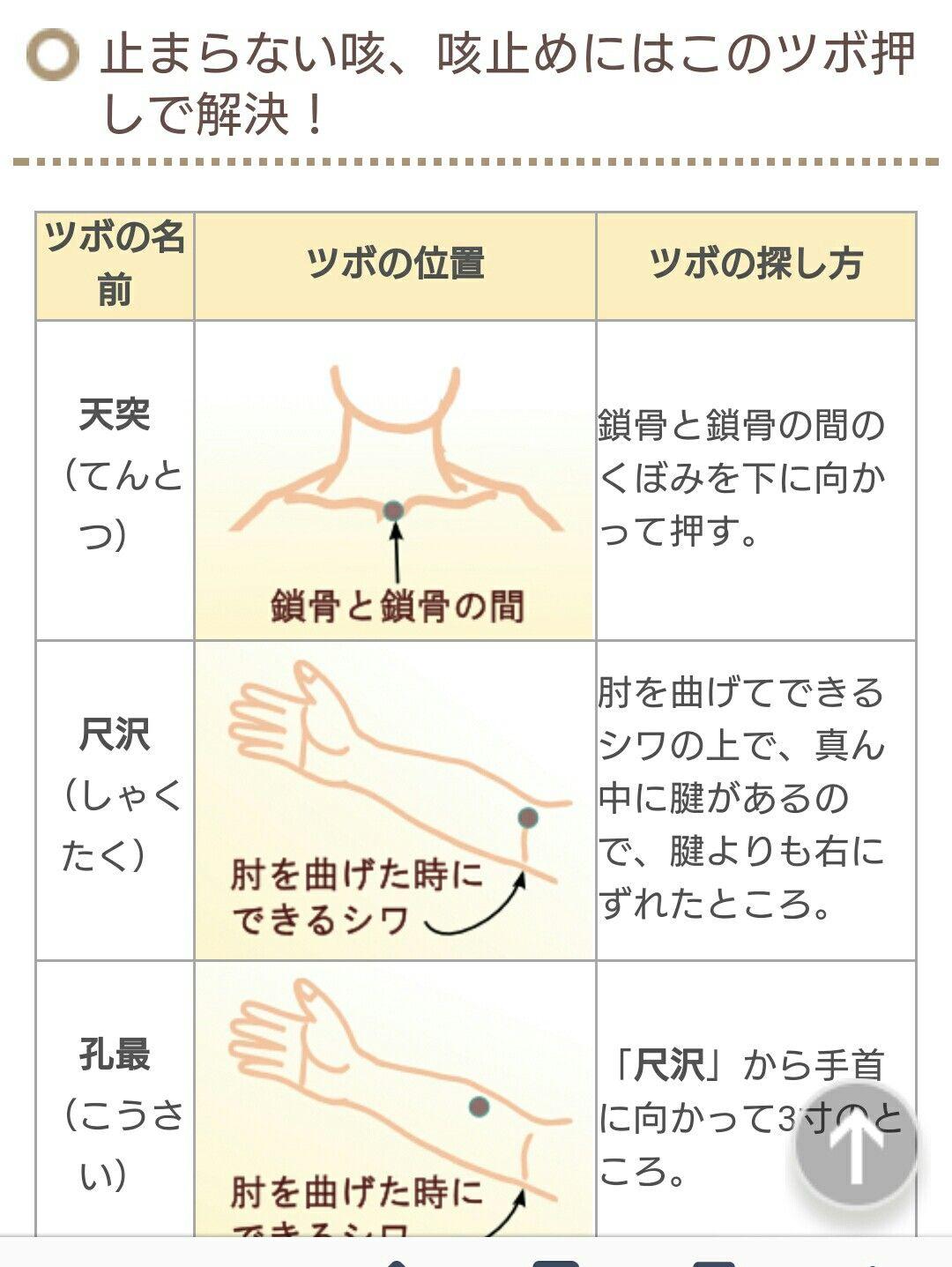 咳を止めるツボ ツボ 健康 チェックリスト