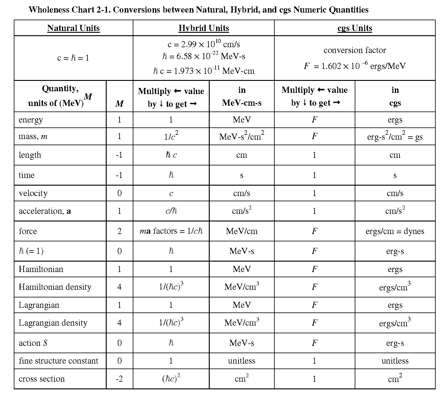 Natural units conversion chart physics pinterest - Table of converting measurements ...