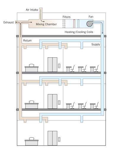hvac system diagram - Google Search | HVAC | Pinterest