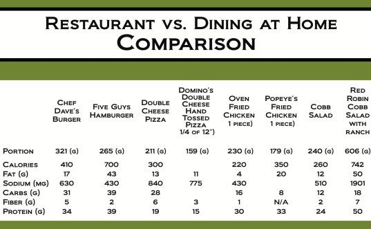 comparison chart Cooking at Home Pinterest Food charts, Food - food charts