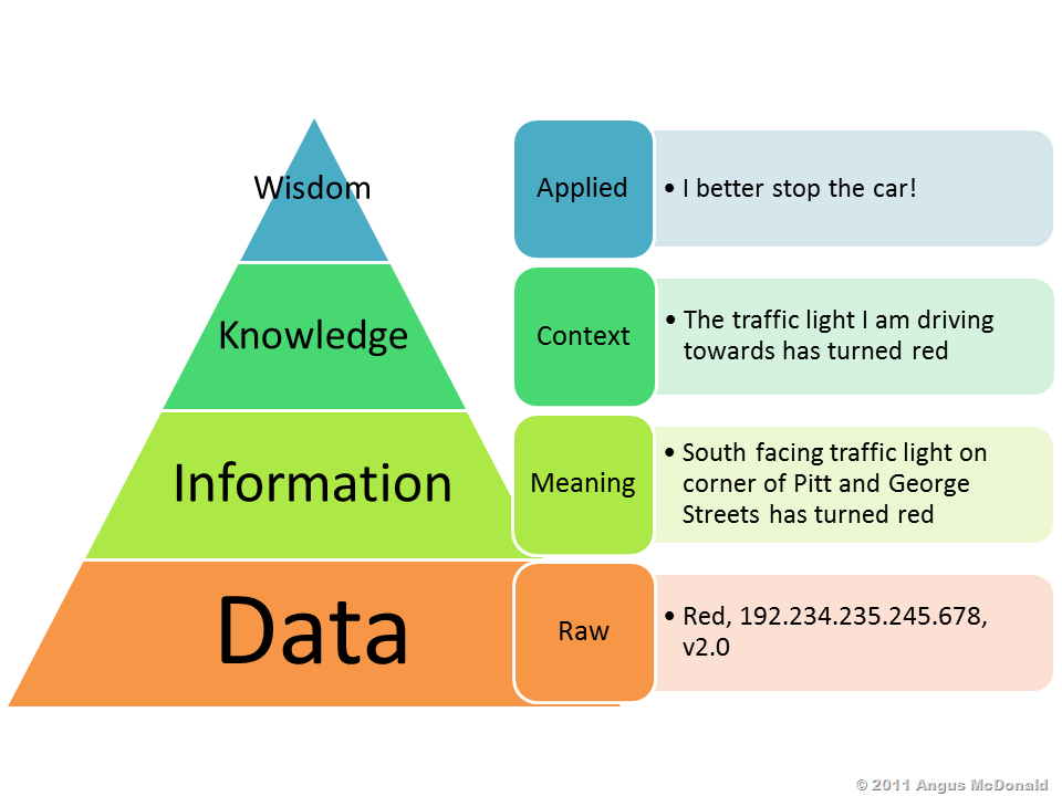 information systems data and knowledge And technology, brazil data is a symbol set that is quantified and/or qualified  information is a set of significant sings that has the ability to create knowledge.