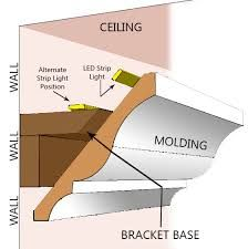 How To Build A Tray Ceiling With Lights