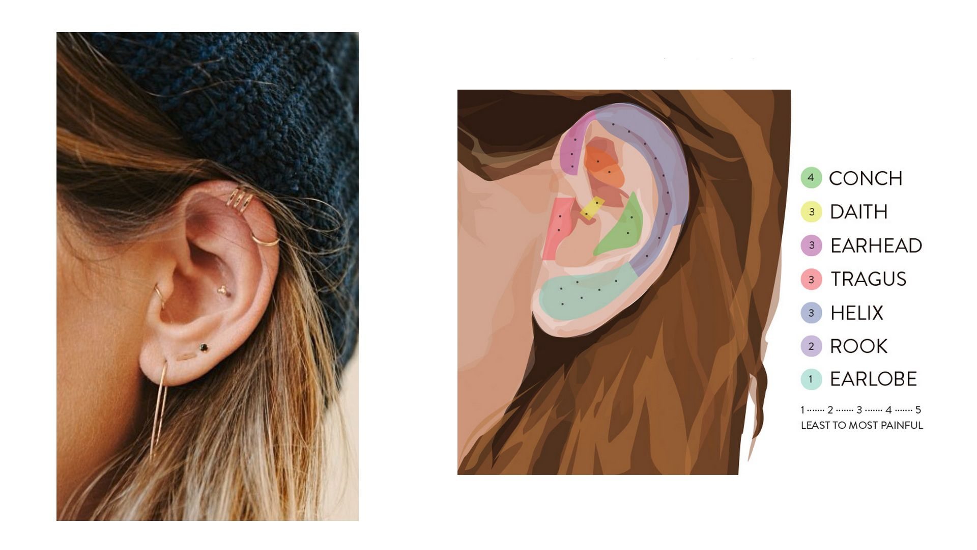 Names of different ear piercings and pain levels lee renee jewellery also rh pinterest