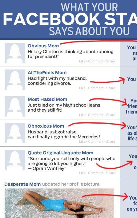 What your Facebook status updates say about you.