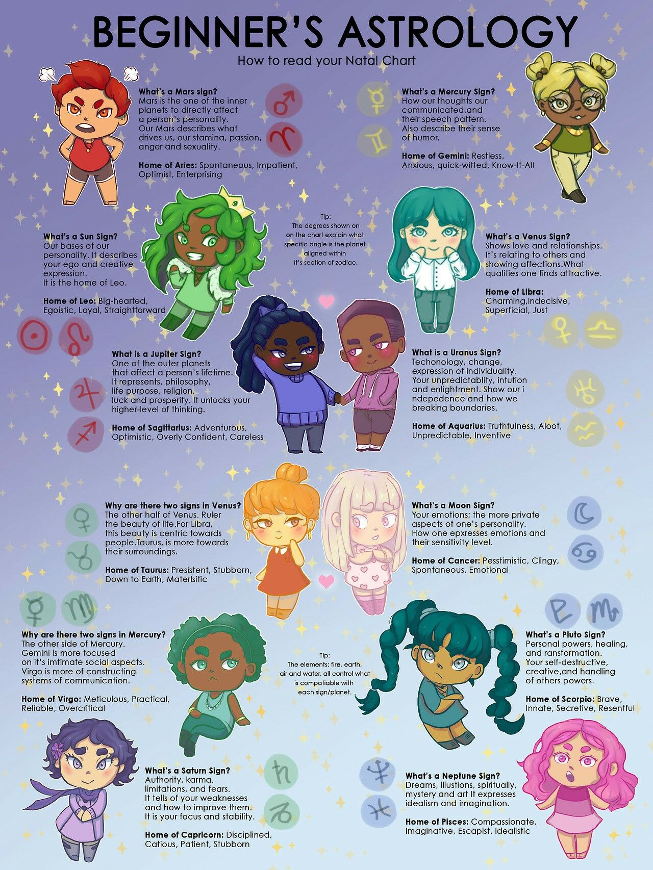 How To Read You Natal Chart Pagan Pinterest Astrology Zodiac