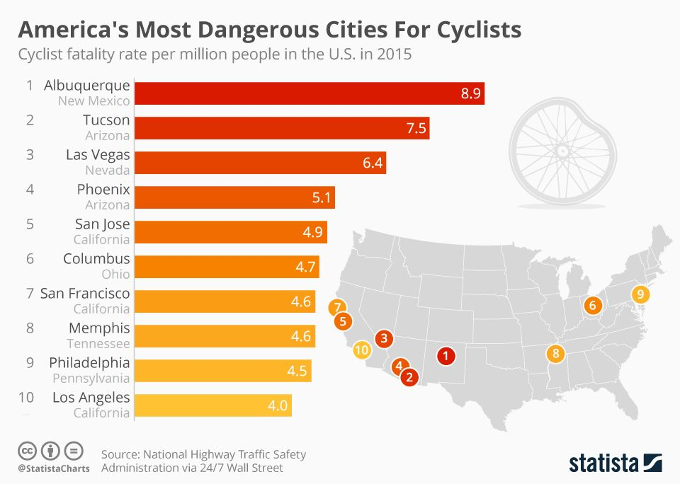 Infographic America S Most Dangerous Cities For Cyclists City America Infographic