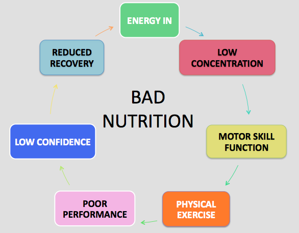 effect of poor nutrition on students performance