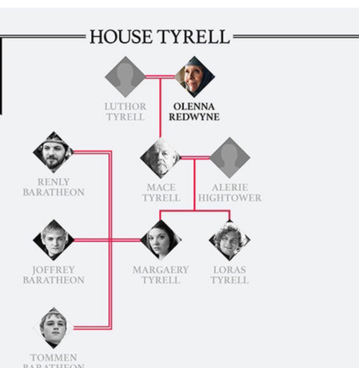 Idea by Connie Ernst on Game of Thrones | Tyrell family ...