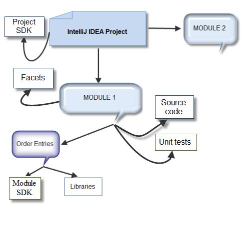 Structure of IntelliJ IDEA Project - IntelliJ IDEA