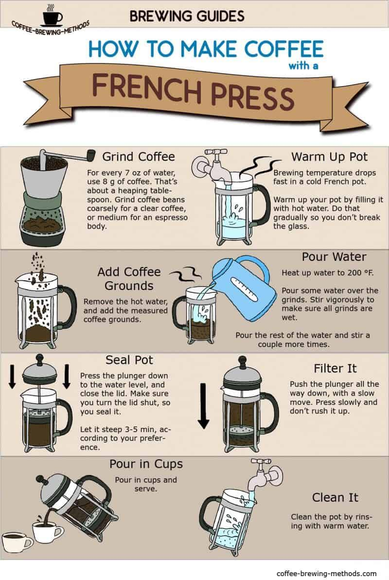 Photo of How to Make Coffee with a French Press – Infographic
