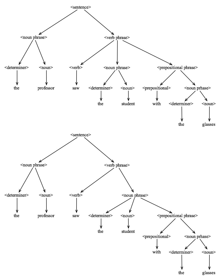Tree diagram | Linguistics | English grammar, English