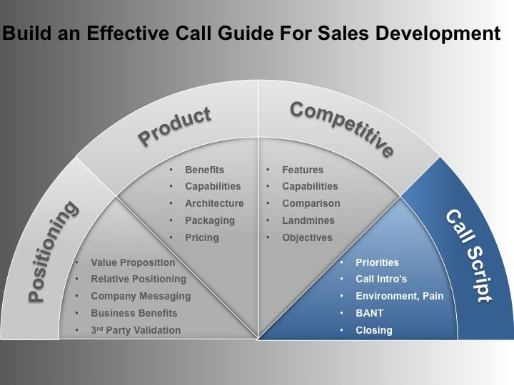 The Call Guide For Telesales Telemarketing Corporate Sales Sales