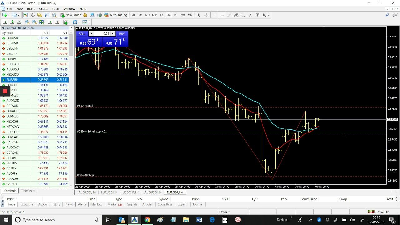Eurgbp Today Daily Forex Signals May 8th 2019 Eurgbp Today Daily